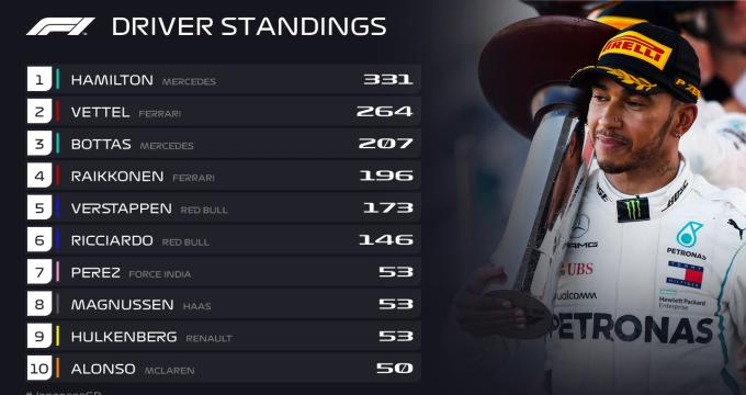Гонщик «Феррари» Райкконен одержал победу Гран-при «Формулы-1» впервый раз с2013 года