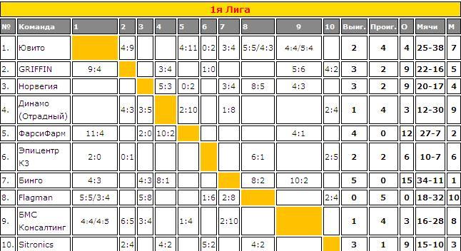 таблицы статистика футбол
