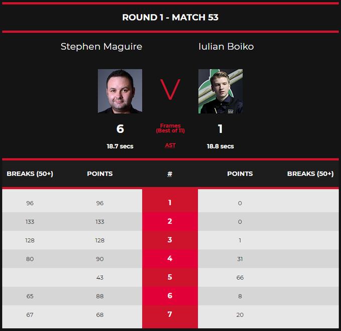 Юлиан Бойко проиграл в первом раунде UK Championship