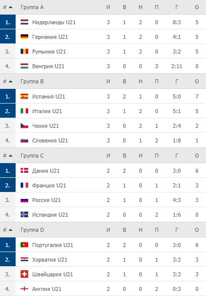 Евро-2021 U-21. Нидерланды, Германия, Испания, Италия – в четвертьфинале
