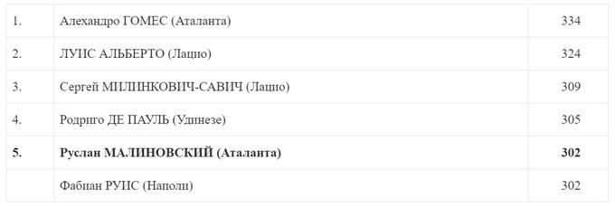 Малиновский в дебютном сезоне за 'Аталанту' показал фантастический результат: статистика