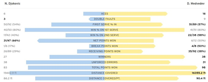 It is the case of the eldest.  Djokovic loses US Open final to Medvedev