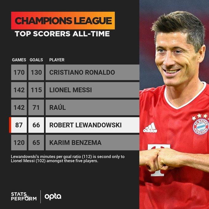 Левандовски находится в шаге от рекорда Месси и Роналду в Лиге чемпионов
