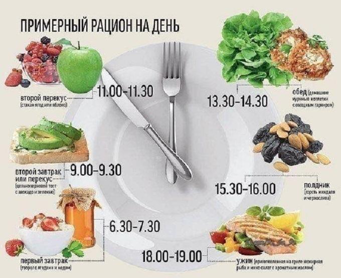функциональное питание для похудения