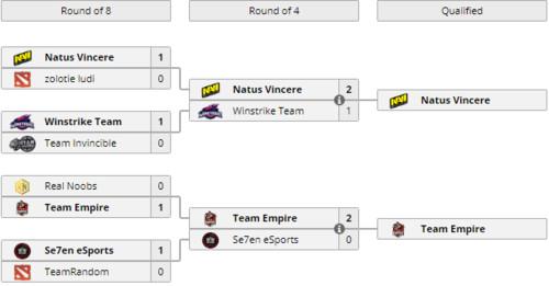 Na'Vi отобрались во второй квалификационный этап DreamLeague