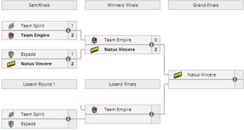 DreamLeague S10: Natus Vincere вышла в финал квалификации в СНГ