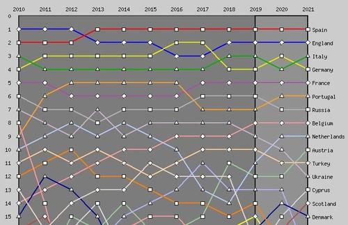 Таблица коэффициентов УЕФА. Восемь ничьих подряд для Украины!
