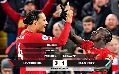 Ливерпуль – Манчестер Сити – 3:1. Видео голов и обзор матча
