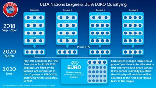 Уже известны 13 команд из 16, участвующих в плей-офф отбора Евро-2020