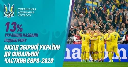 Выход сборной Украины на Евро-2020 - событие года для 13% украинцев