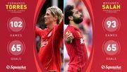 Салах сравнялся с Торресом по количеству голов за Ливерпуль