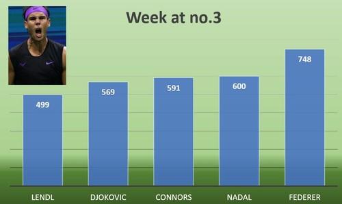 ФОТО. Почти 12 лет! Надаль находится в топ-3 рейтинга ATP уже 600 недель