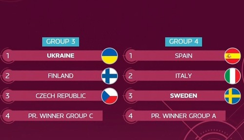 Украина узнала соперников по основному раунду женского Евро-2021 по футзалу