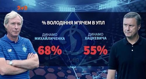 ВИДЕО. Первые победы. Как Михайличенко меняет киевское Динамо