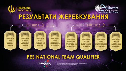 Визначилися групи фіналу відбору до збірної України з кіберфутболу