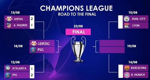 Драма у Лісабоні. Відома перша півфінальна пара Ліги чемпіонів