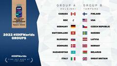 ЧС з хокею. Визначені групи на чемпіонат світу 2022 року