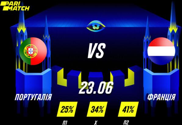 Прогноз на матч Португалия - Франция. Выйдут ли чемпионы из группы?