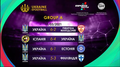 Збірна України з кіберфутболу посідає друге місце у групі відбору eEuro