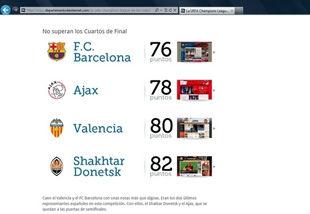 Сайт Шахтера попал в топ-5 страничек клубов Лиги чемпионов