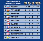 Украина - третья в медальном зачете Паралимпиады