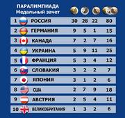 Украина - четвертая в медальном зачете Паралимпиады
