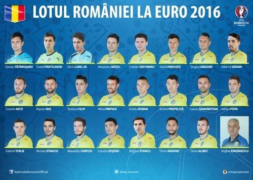 Итоговая заявка сборной Румынии на Евро
