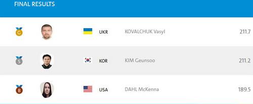 Ковальчук добывает золото на Паралимпиаде
