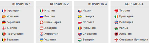 Где смотреть жеребьевку Евро-2016