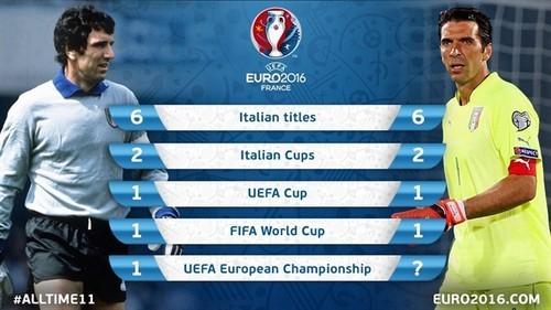 Дзофф или Буффон: кто лучший в Италии?