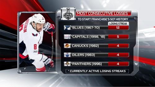 НХЛ. Вашингтон проиграл 5 из 5 матчей в финальных сериях