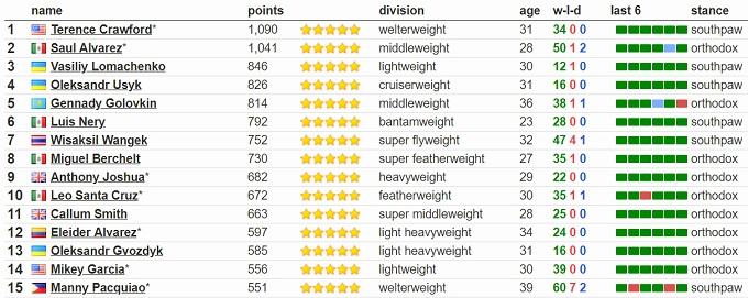Ломаченко впевнено переміг Педрасу, відібравши у нього пояс WBO - Цензор.НЕТ 8998