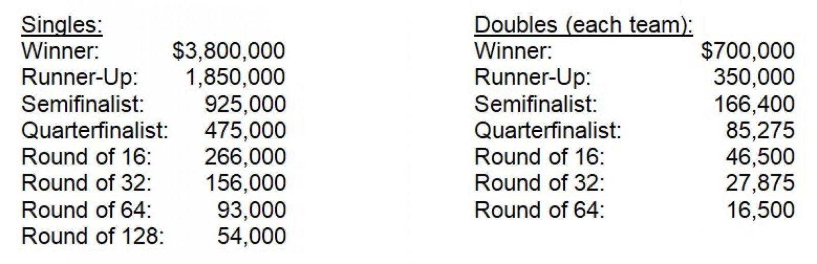 US Open станет самым высокооплачиваемым турниром в истории - изображение 1