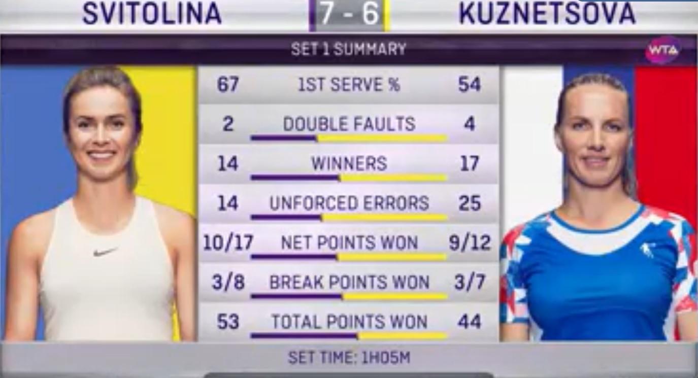 Прогноз на матч: Элина Свитолина – Светлана Кузнецова – 15 августа 2018 года