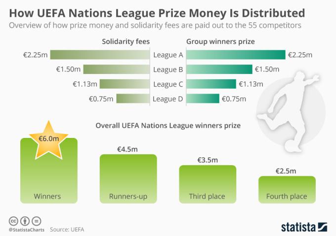 Стало известно сколько заработает сборная Украины за участие в Лиги наций - изображение 1