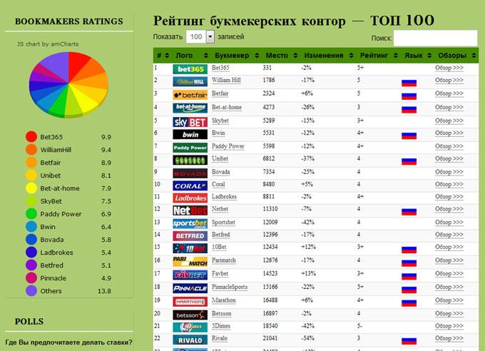 рейтинг букмекерских контор сайтов
