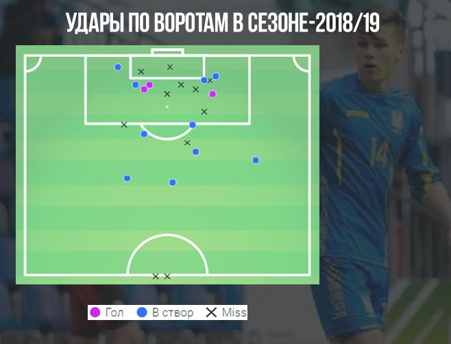 Сборная Украины сЛуниным одолела США наЧМ— 2019 U20